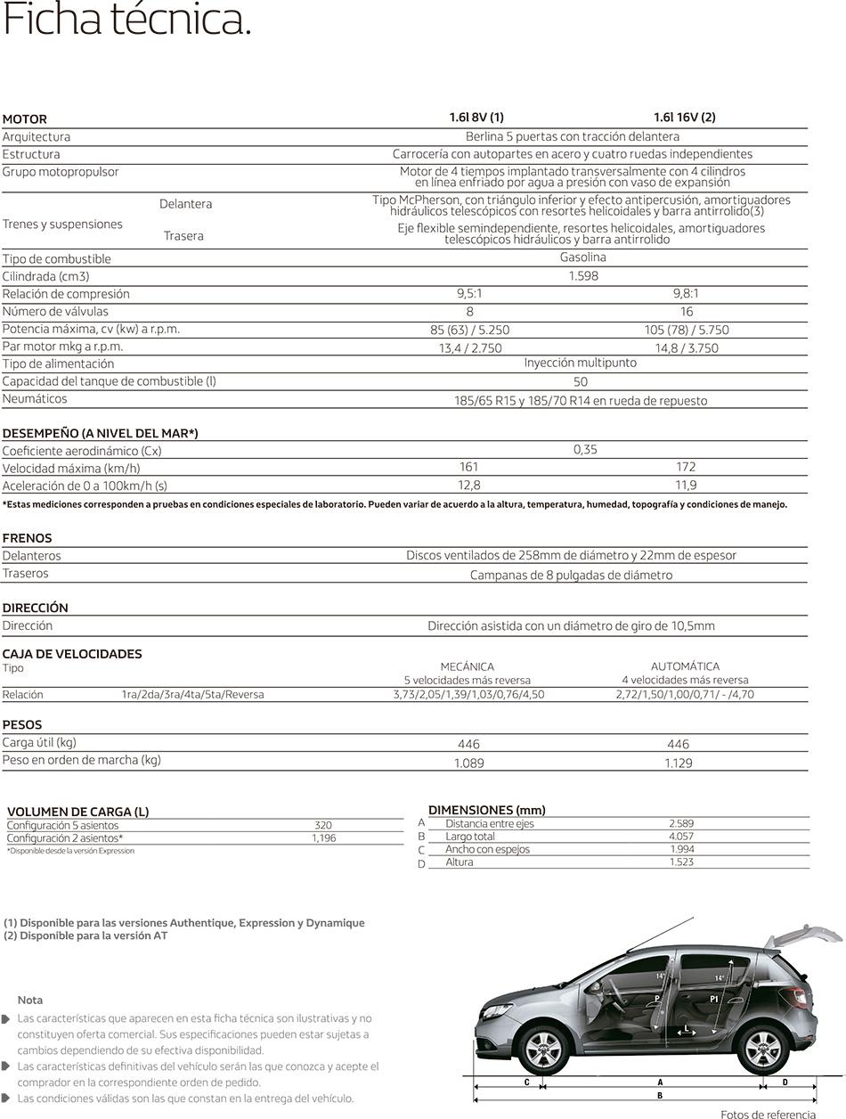 Ficha T Cnica Renault Medellin Concesionario Caribe